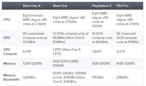 Xbox One X 10 Preguntas Con Respuesta Para El Lanzamiento Pagina 2 Zonared
